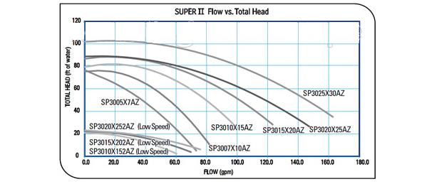 super-2-trifasico-2