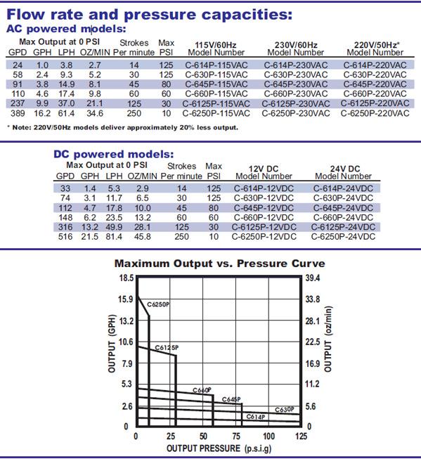 bombas-dosificadoras-especificaciones